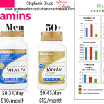 Multivitamins: Changing Brands Can Change Your Life