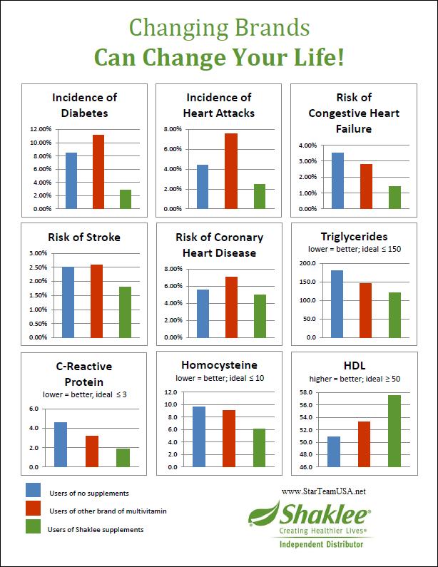 SHAKLEE landmark study graph results