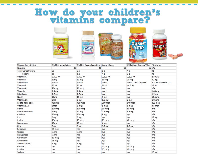 Children's Vitamins Comparison